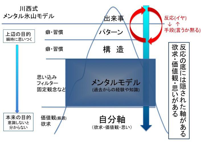 川西式メンタル氷山モデル